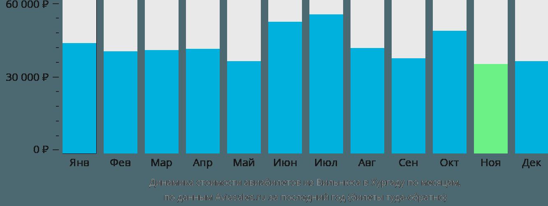 Динамика стоимости авиабилетов из Вильнюса в Хургаду по месяцам