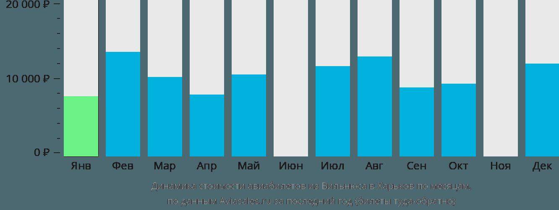 Динамика стоимости авиабилетов из Вильнюса в Харьков по месяцам