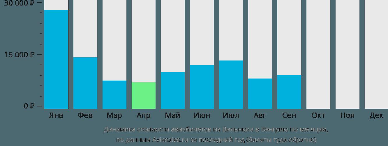 Динамика стоимости авиабилетов из Вильнюса в Венгрию по месяцам