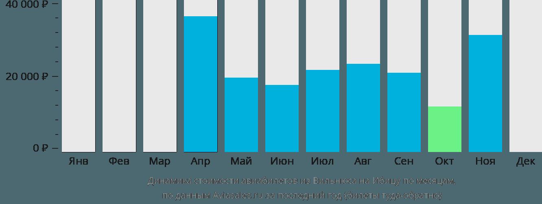 Динамика стоимости авиабилетов из Вильнюса на Ибицу по месяцам