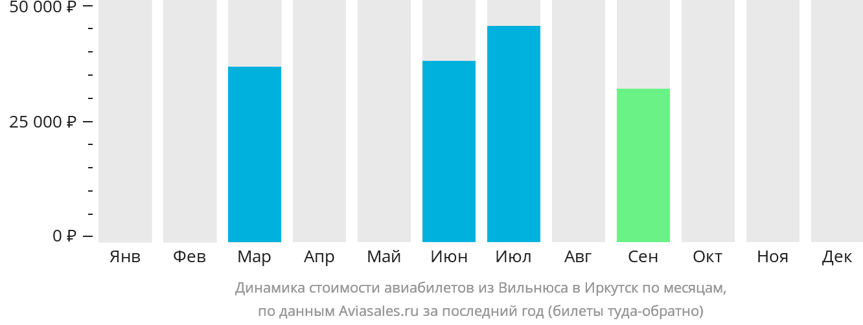 Динамика стоимости авиабилетов из Вильнюса в Иркутск по месяцам