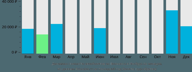 Динамика стоимости авиабилетов из Вильнюса в Инсбрук по месяцам