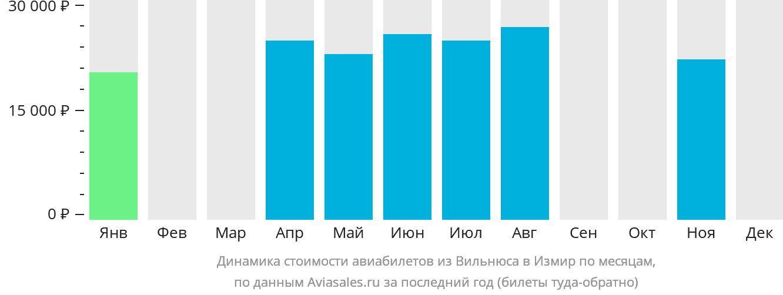 Динамика стоимости авиабилетов из Вильнюса в Измир по месяцам