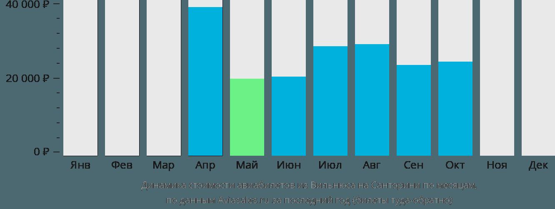 Динамика стоимости авиабилетов из Вильнюса на Санторини по месяцам