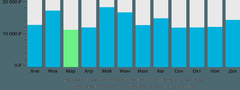 Динамика стоимости авиабилетов из Вильнюса в Кишинёв по месяцам