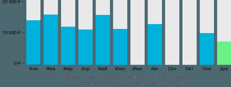 Динамика стоимости авиабилетов из Вильнюса в Краков по месяцам