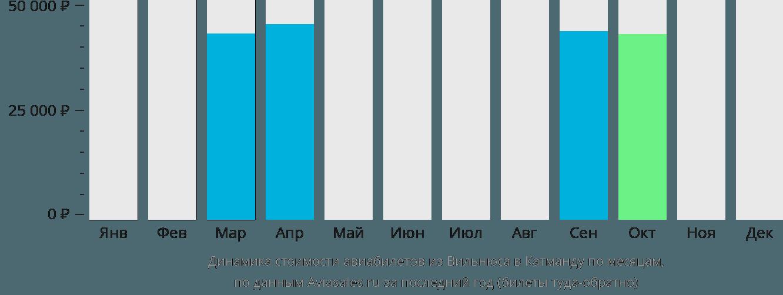 Динамика стоимости авиабилетов из Вильнюса в Катманду по месяцам