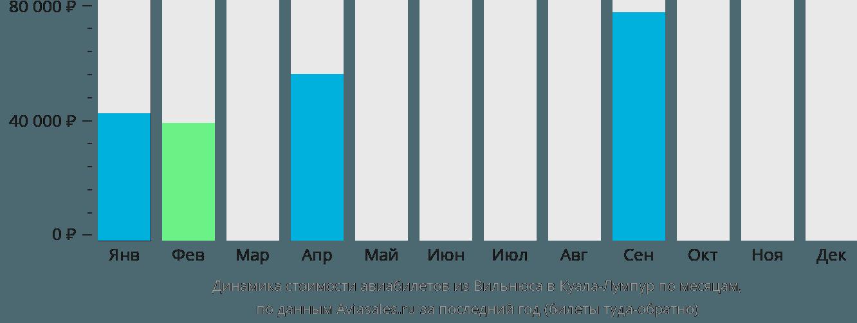 Динамика стоимости авиабилетов из Вильнюса в Куала-Лумпур по месяцам