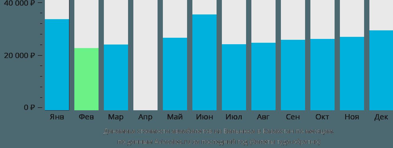 Динамика стоимости авиабилетов из Вильнюса в Казахстан по месяцам