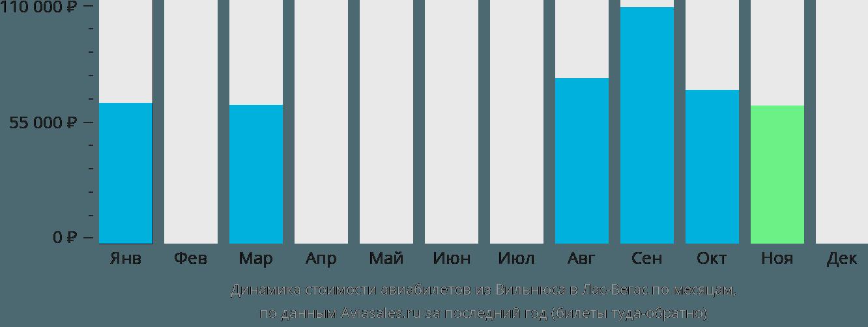 Динамика стоимости авиабилетов из Вильнюса в Лас-Вегас по месяцам
