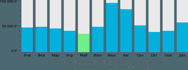 Динамика стоимости авиабилетов из Вильнюса в Лос-Анджелес по месяцам