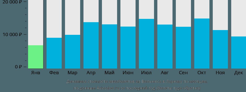 Динамика стоимости авиабилетов из Вильнюса в Ларнаку по месяцам