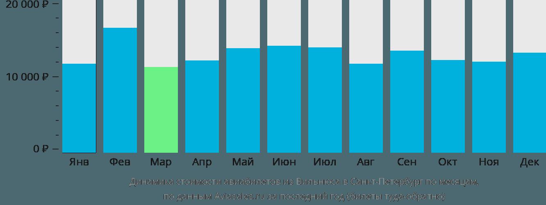 Динамика стоимости авиабилетов из Вильнюса в Санкт-Петербург по месяцам