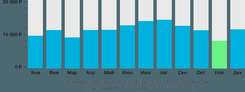 Динамика стоимости авиабилетов из Вильнюса в Лиссабон по месяцам