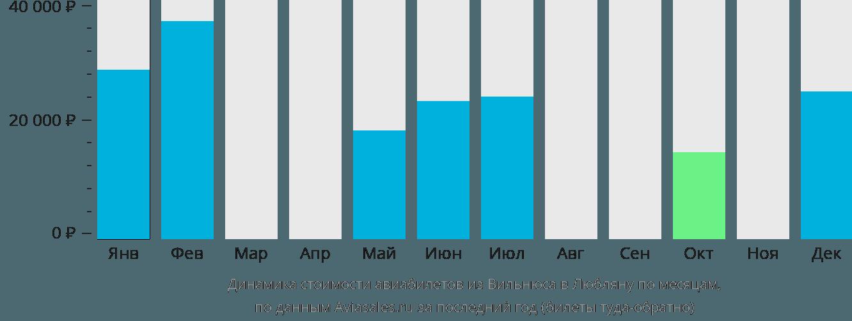 Динамика стоимости авиабилетов из Вильнюса в Любляну по месяцам