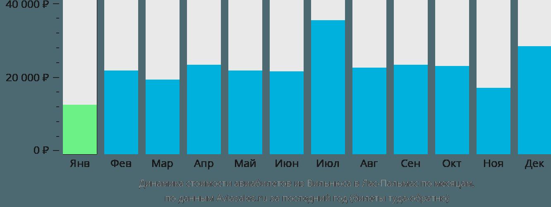 Динамика стоимости авиабилетов из Вильнюса в Лас-Пальмас по месяцам