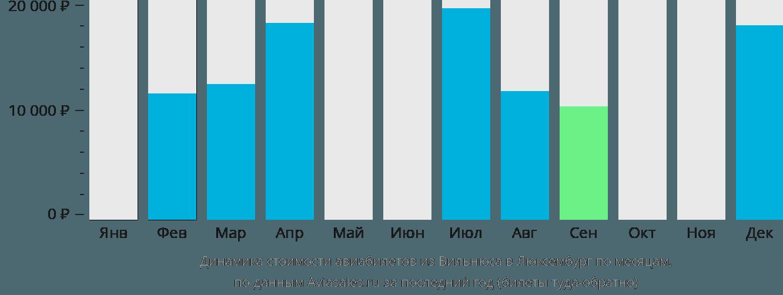 Динамика стоимости авиабилетов из Вильнюса в Люксембург по месяцам
