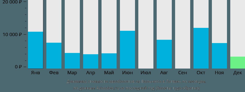 Динамика стоимости авиабилетов из Вильнюса в Латвию по месяцам