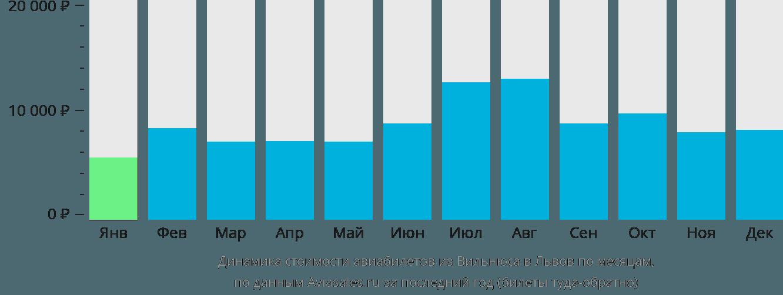 Динамика стоимости авиабилетов из Вильнюса в Львов по месяцам