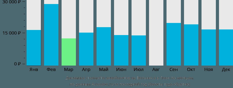 Динамика стоимости авиабилетов из Вильнюса в Лион по месяцам