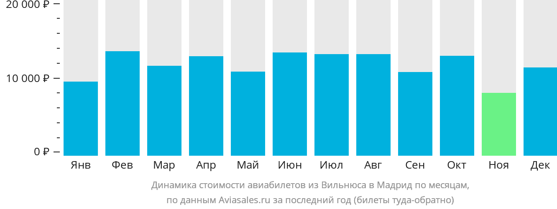 Динамика стоимости авиабилетов из Вильнюса в Мадрид по месяцам