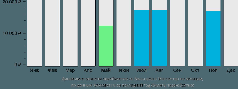 Динамика стоимости авиабилетов из Вильнюса в Манчестер по месяцам