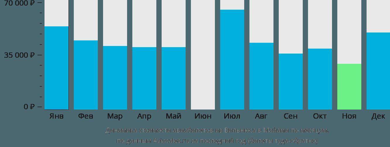Динамика стоимости авиабилетов из Вильнюса в Майами по месяцам