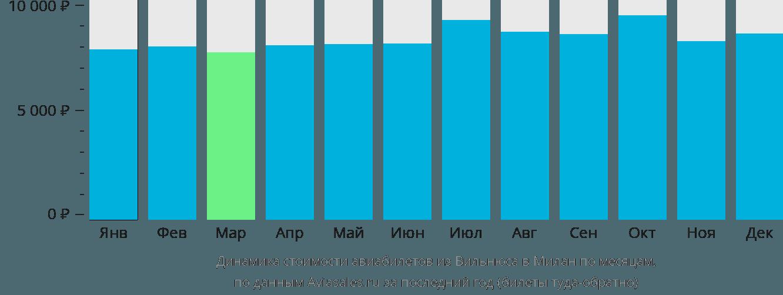 Динамика стоимости авиабилетов из Вильнюса в Милан по месяцам