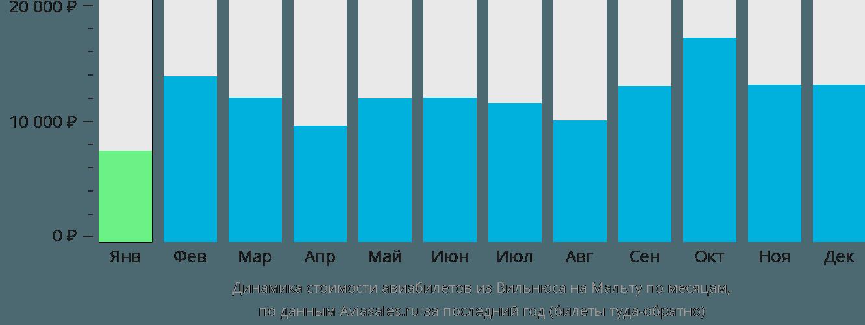 Динамика стоимости авиабилетов из Вильнюса на Мальту по месяцам