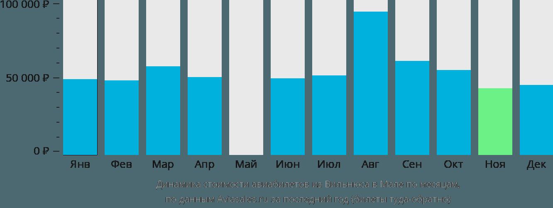 Динамика стоимости авиабилетов из Вильнюса в Мале по месяцам