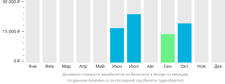 Динамика стоимости авиабилетов из Вильнюса в Молде по месяцам