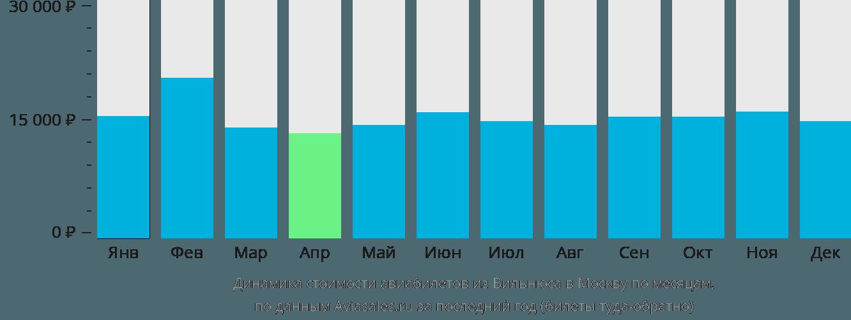 Динамика стоимости авиабилетов из Вильнюса в Москву по месяцам