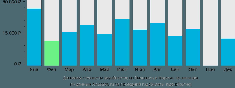 Динамика стоимости авиабилетов из Вильнюса в Марсель по месяцам