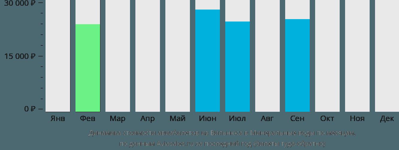 Динамика стоимости авиабилетов из Вильнюса в Минеральные воды по месяцам