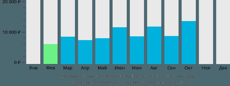 Динамика стоимости авиабилетов из Вильнюса в Мальту по месяцам