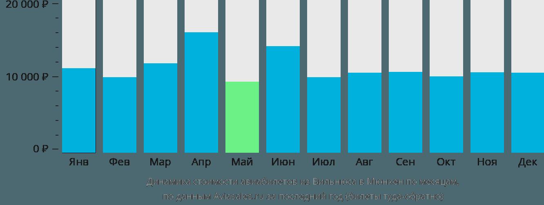 Динамика стоимости авиабилетов из Вильнюса в Мюнхен по месяцам