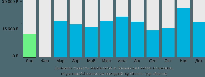 Динамика стоимости авиабилетов из Вильнюса в Неаполь по месяцам
