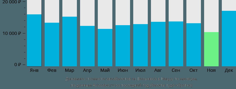 Динамика стоимости авиабилетов из Вильнюса в Ниццу по месяцам