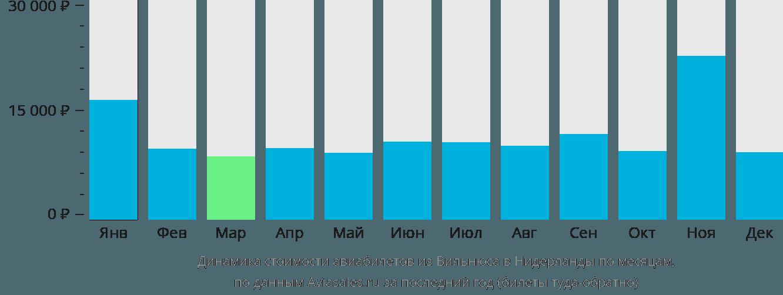 Динамика стоимости авиабилетов из Вильнюса в Нидерланды по месяцам