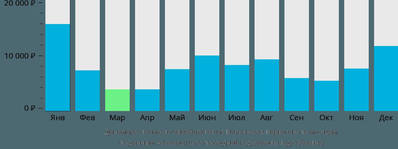 Динамика стоимости авиабилетов из Вильнюса в Норвегию по месяцам