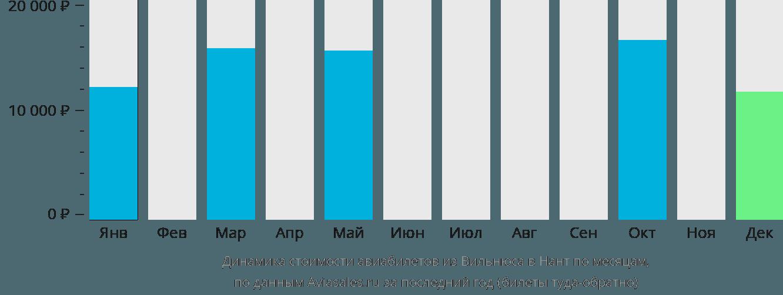 Динамика стоимости авиабилетов из Вильнюса в Нант по месяцам