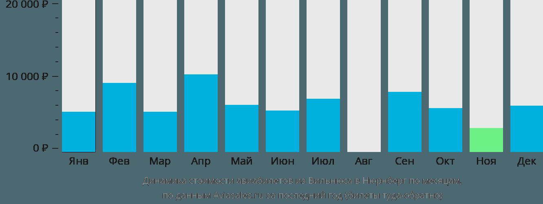 Динамика стоимости авиабилетов из Вильнюса в Нюрнберг по месяцам