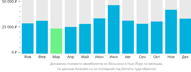 Динамика стоимости авиабилетов из Вильнюса в Нью-Йорк по месяцам