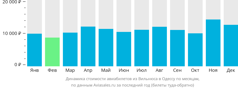 Динамика стоимости авиабилетов из Вильнюса в Одессу по месяцам