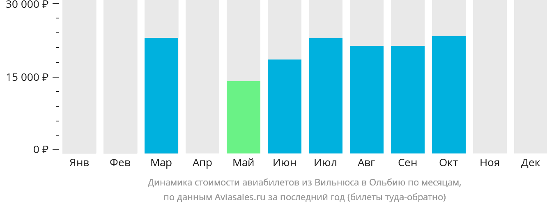 Динамика стоимости авиабилетов из Вильнюса в Ольбию по месяцам