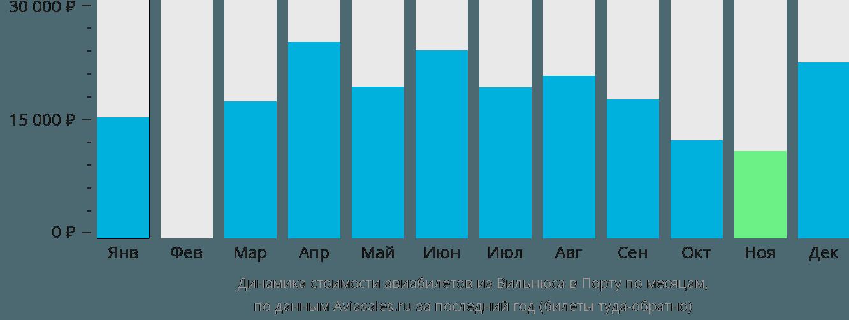 Динамика стоимости авиабилетов из Вильнюса в Порту по месяцам