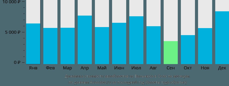 Динамика стоимости авиабилетов из Вильнюса в Осло по месяцам