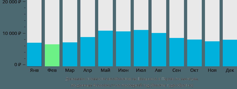 Динамика стоимости авиабилетов из Вильнюса в Париж по месяцам