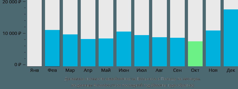 Динамика стоимости авиабилетов из Вильнюса в Польшу по месяцам