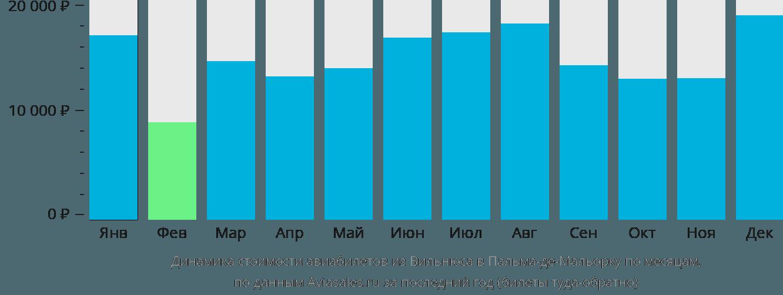 Динамика стоимости авиабилетов из Вильнюса в Пальма-де-Мальорку по месяцам